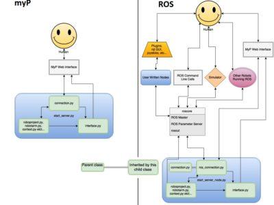 myp-ros-flow-chart